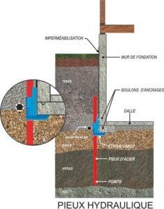 53202 pieux hydraulique p - Stabilisation pieux acier - Alerte fissure